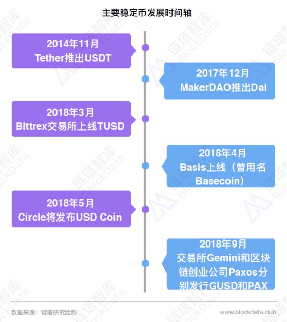 2018稳定币研究报告2.0发布,USDT占77%市场