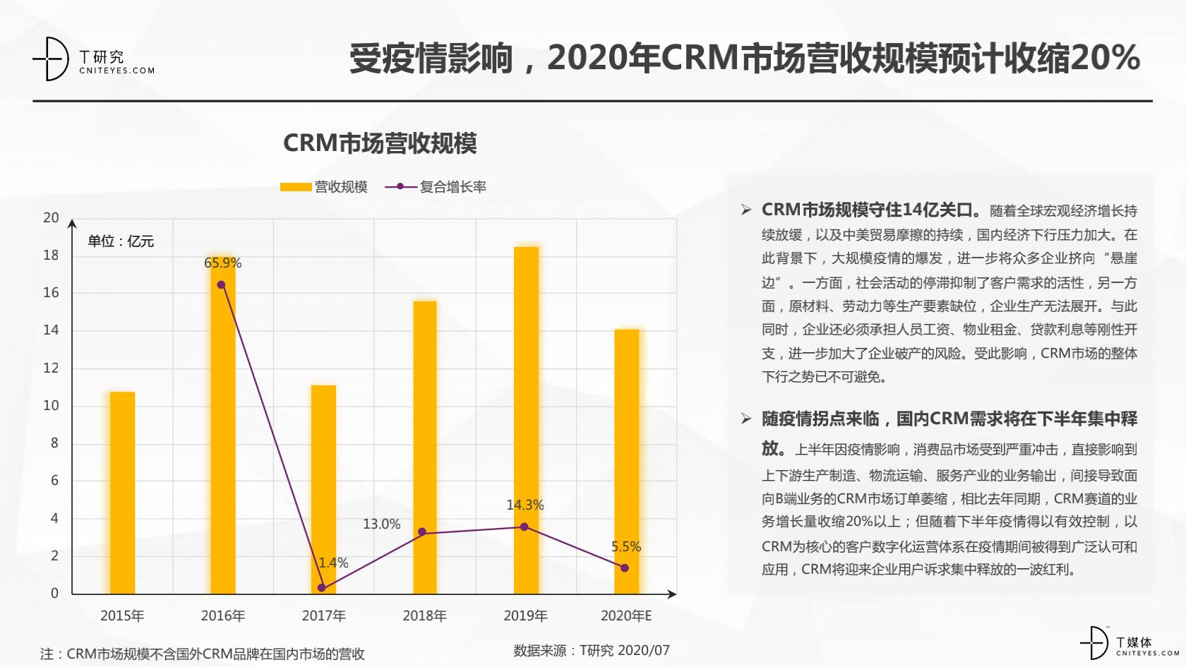 2_2020中国CRM指数测评报告v1.5_05.png