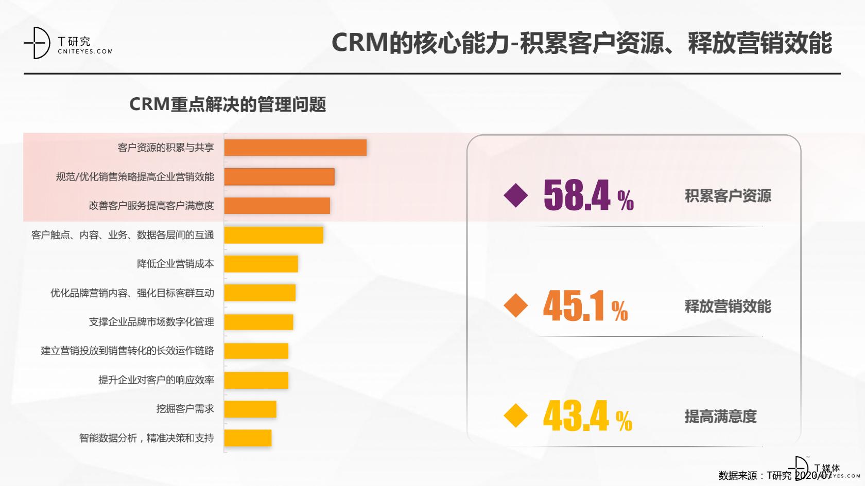 2_2020中国CRM指数测评报告v1.5_06.png