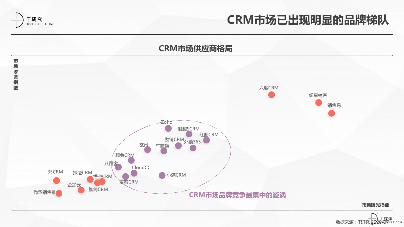 2_2020中国CRM指数测评报告v1.5_07.png