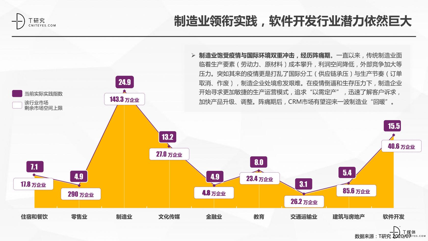 2_2020中国CRM指数测评报告v1.5_14.png