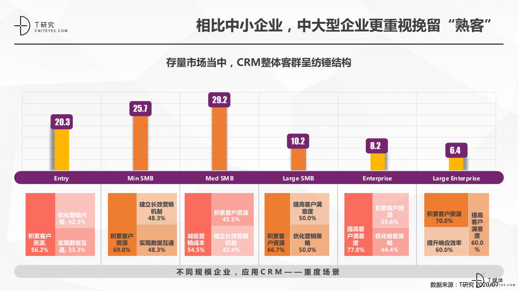 2_2020中国CRM指数测评报告v1.5_15.png