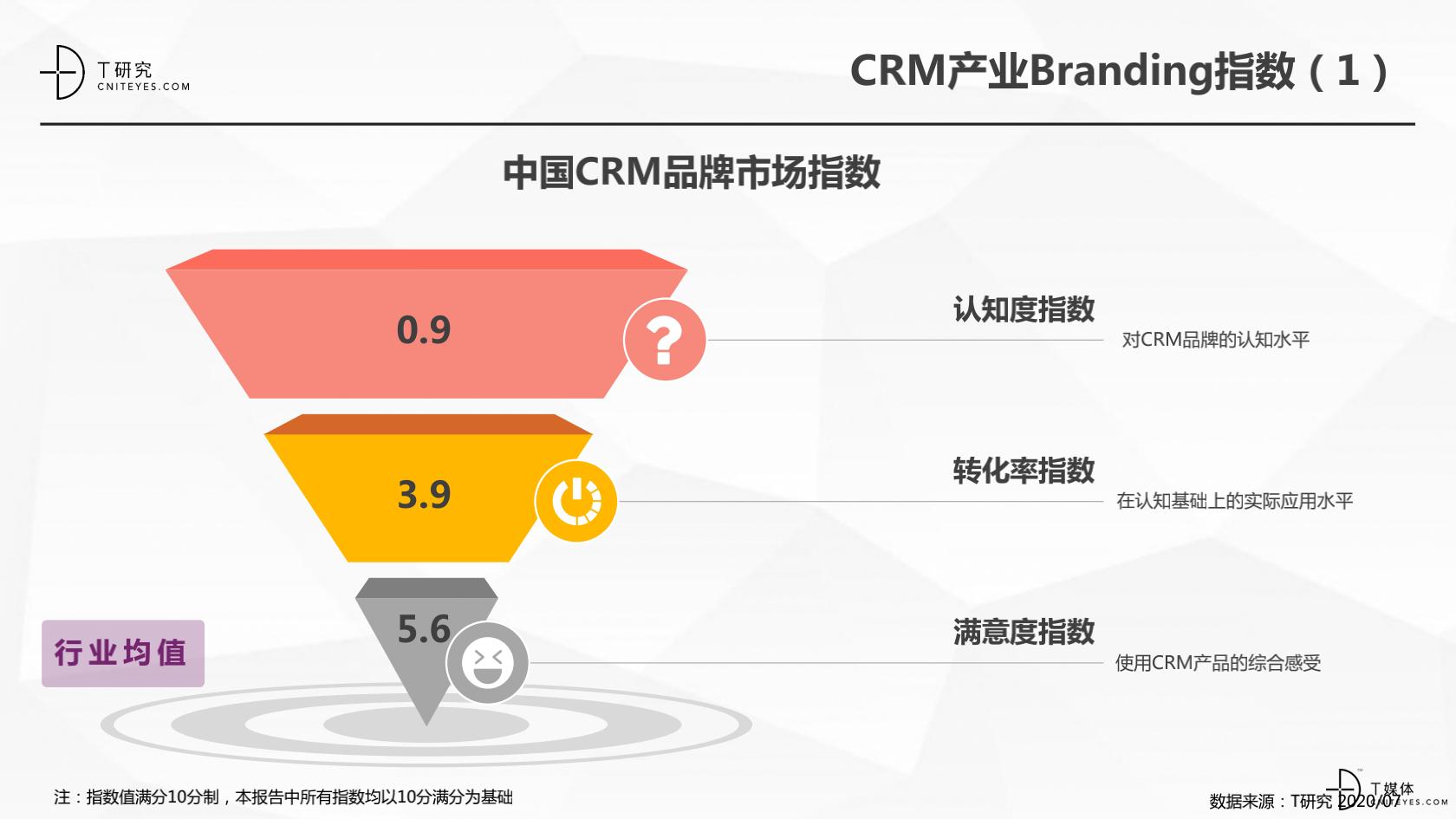 2_2020中国CRM指数测评报告v1.5_17.png