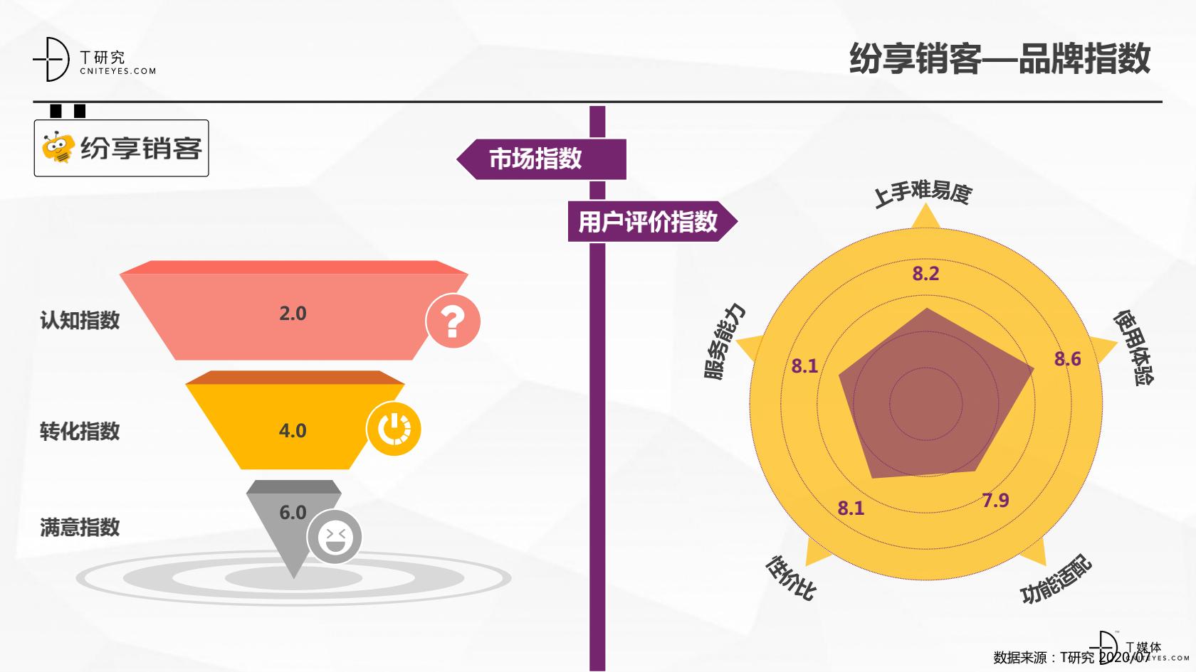 2_2020中国CRM指数测评报告v1.5_20.png