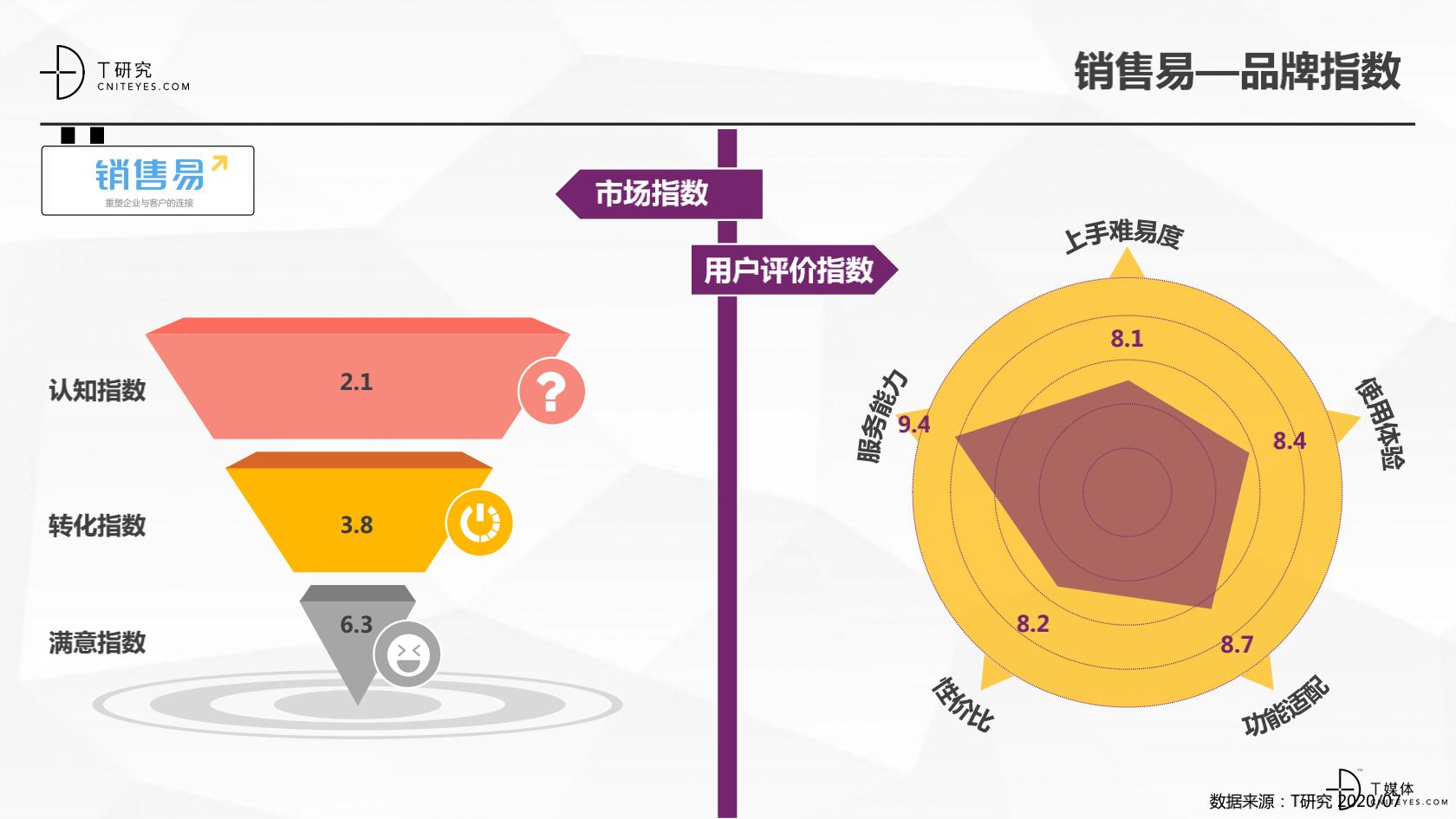 2_2020中国CRM指数测评报告v1.5_24.png