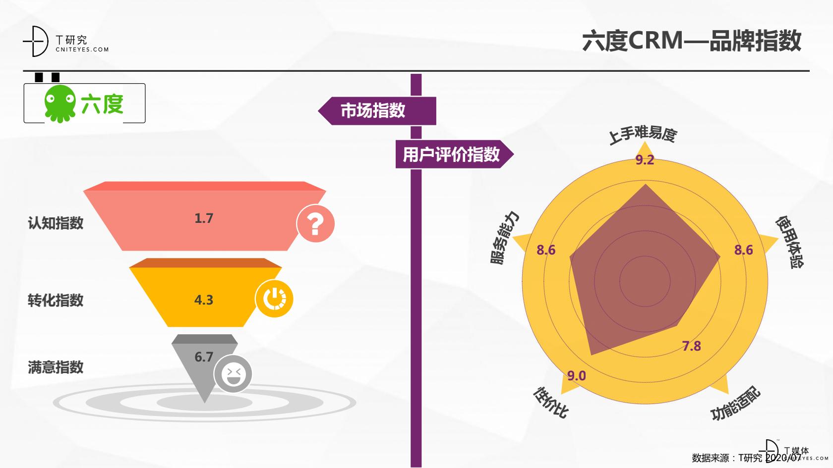 2_2020中国CRM指数测评报告v1.5_28.png