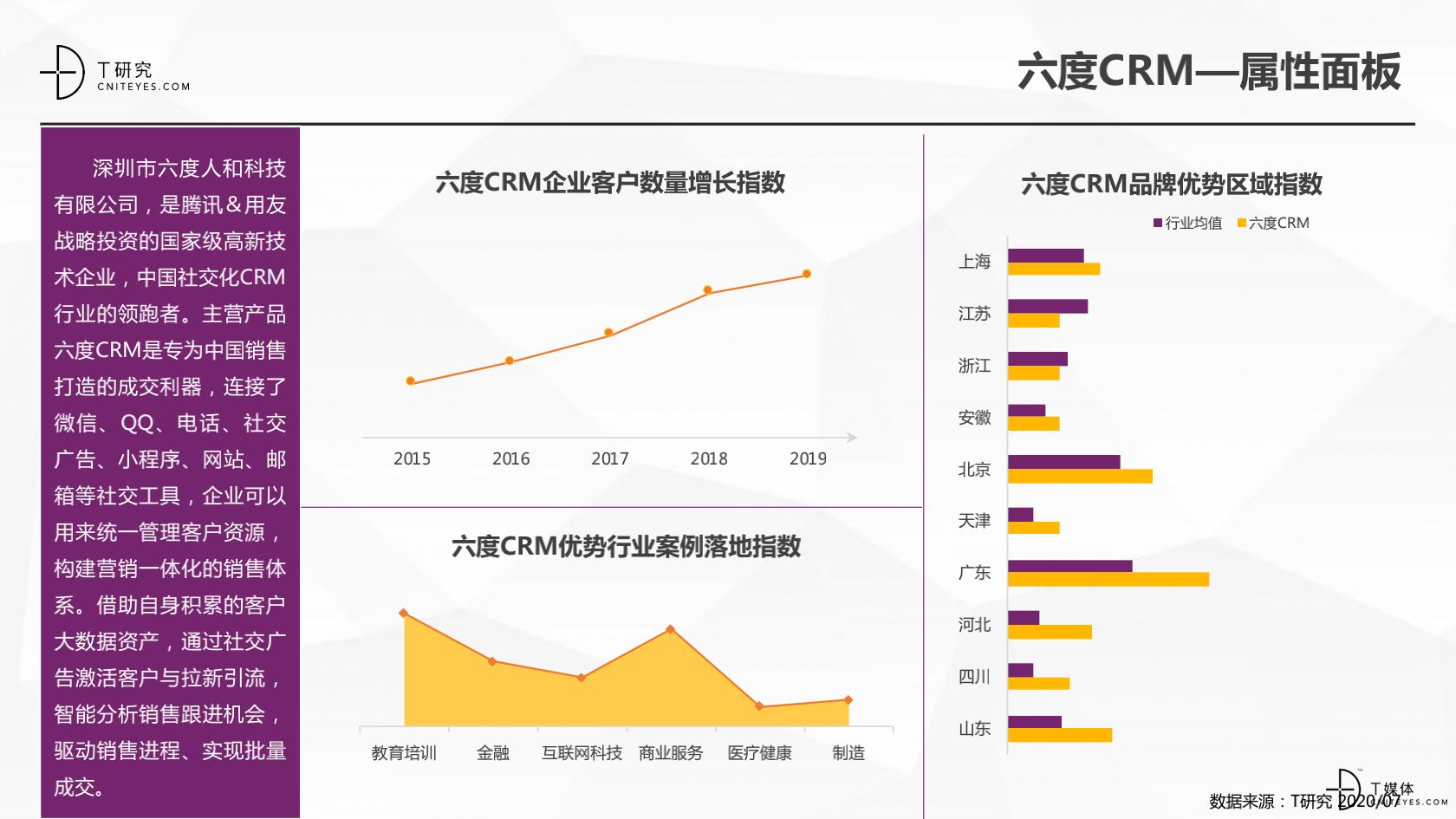 2_2020中国CRM指数测评报告v1.5_29.png