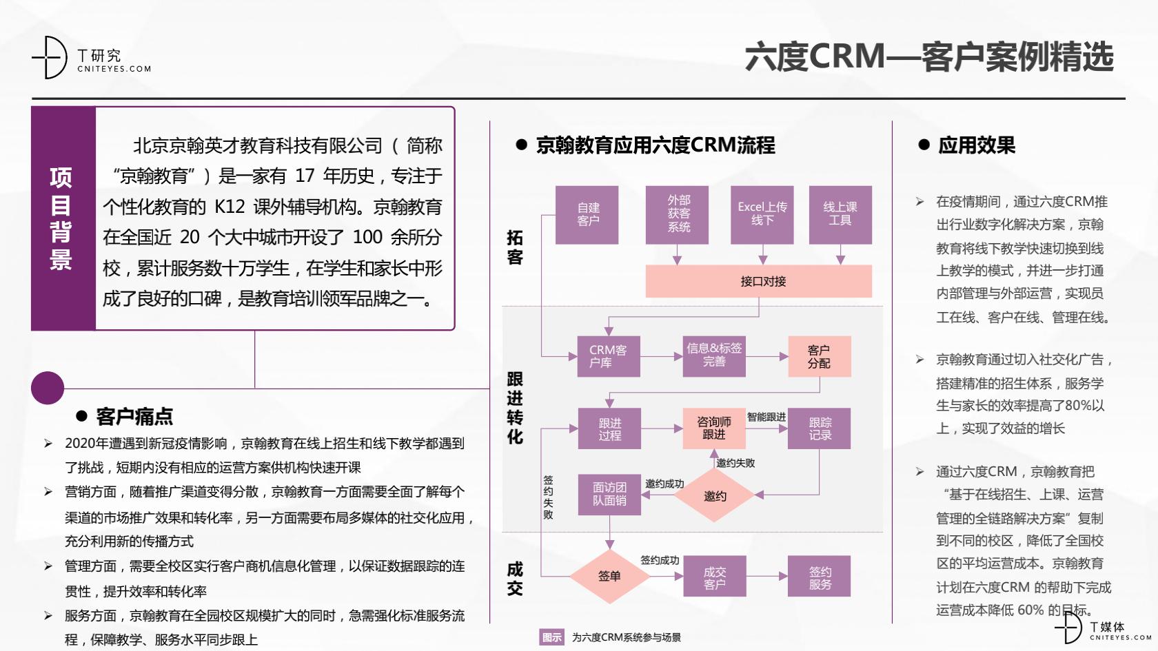2_2020中国CRM指数测评报告v1.5_30.png