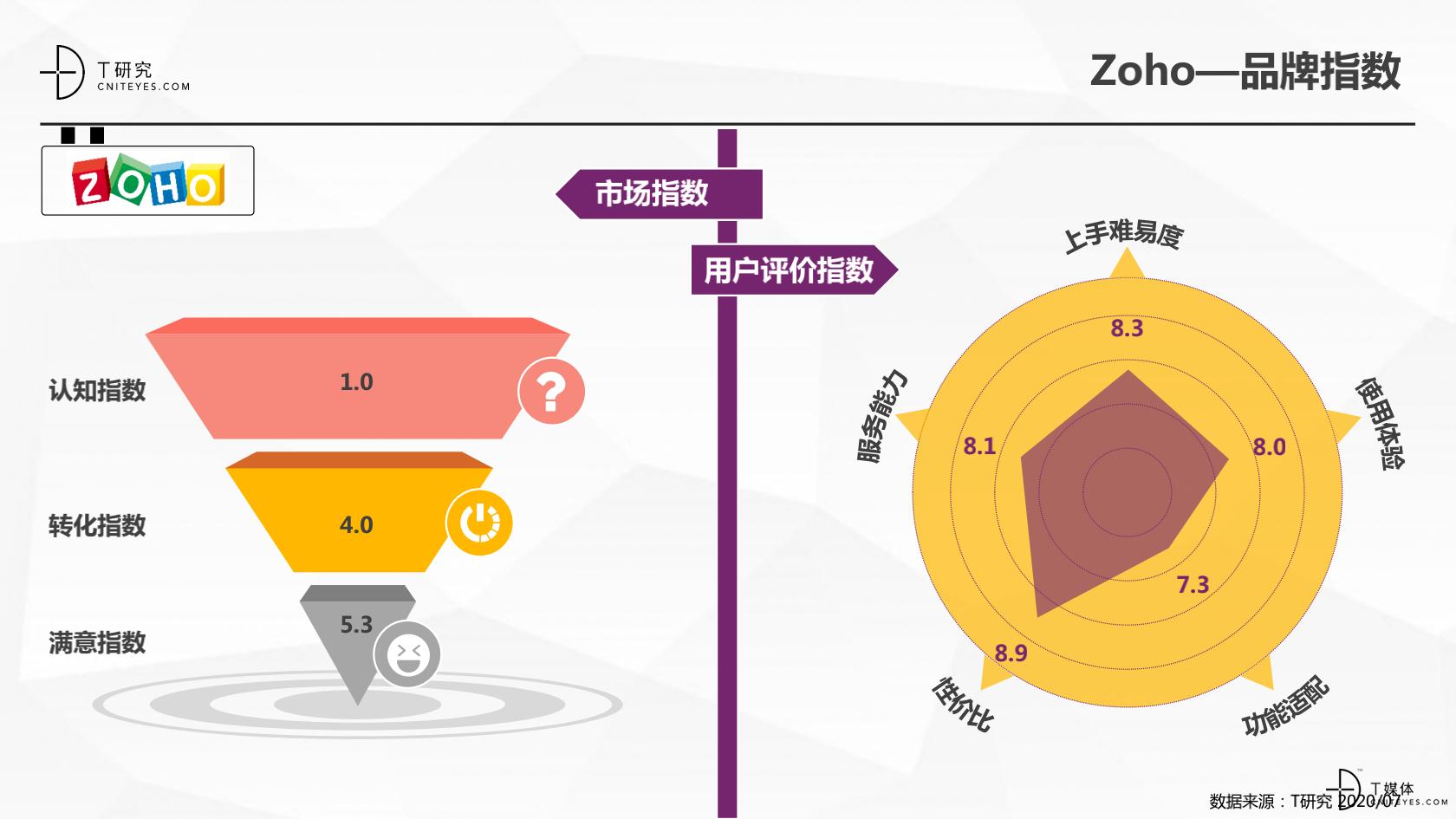 2_2020中国CRM指数测评报告v1.5_36.png