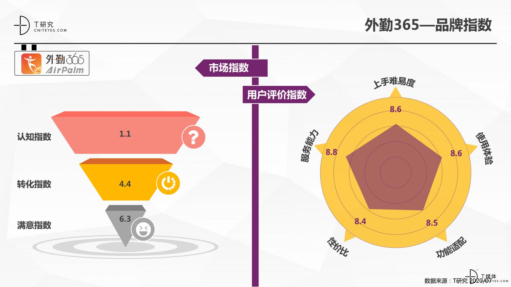 2_2020中国CRM指数测评报告v1.5_40.png