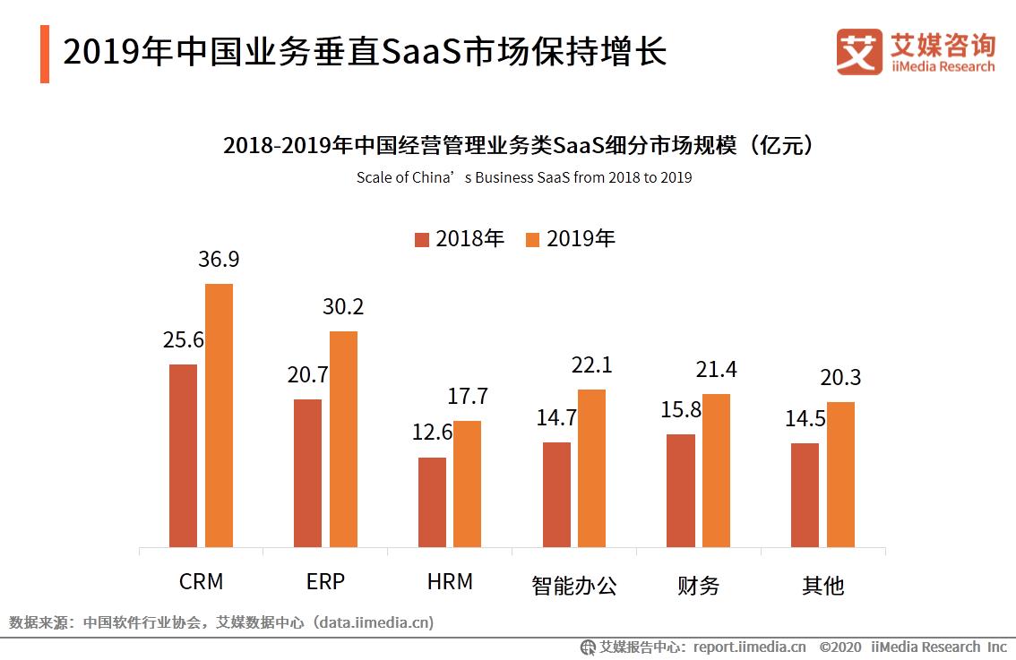 微动天下带你解读2020H1中国企业服务SaaS行业发展研究报告