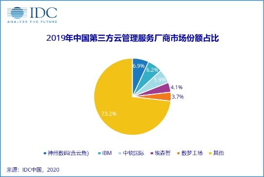 增长持续 竞争力凸显!中软国际云管理服务稳居中国TOP 3