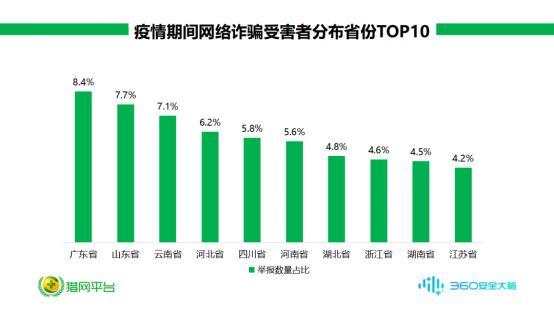 疫情期间网络诈骗受害者数据出炉 首位居然是广东!