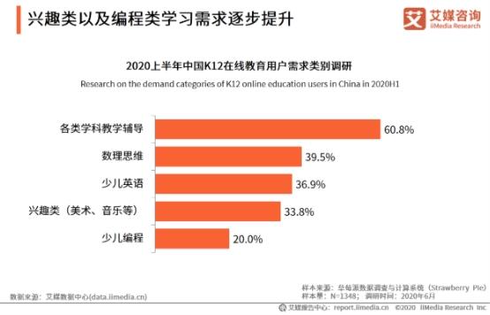 中国K12在线教育用户需求报告出炉,在线英语教育仍是主流