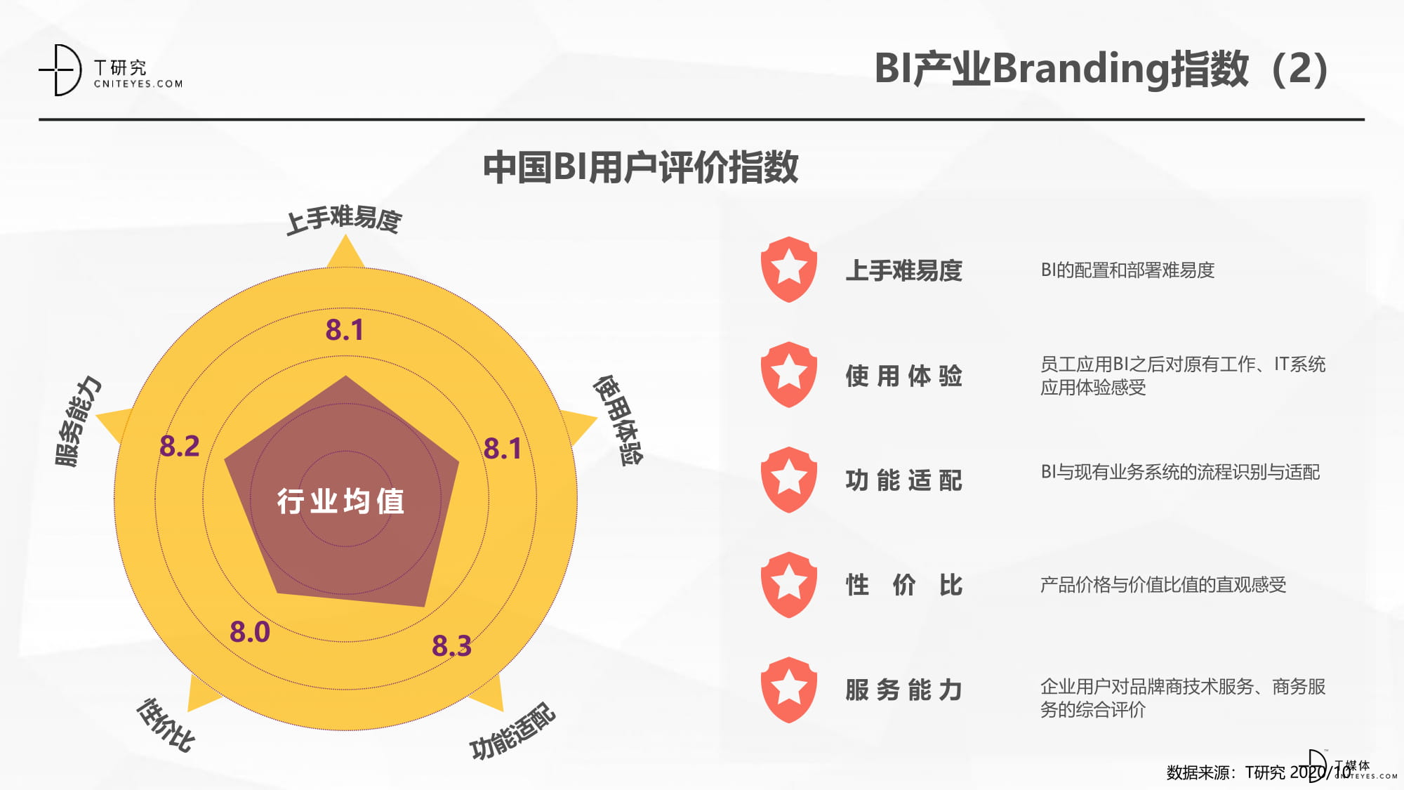 2020中国BI指数测评报告-19.jpg