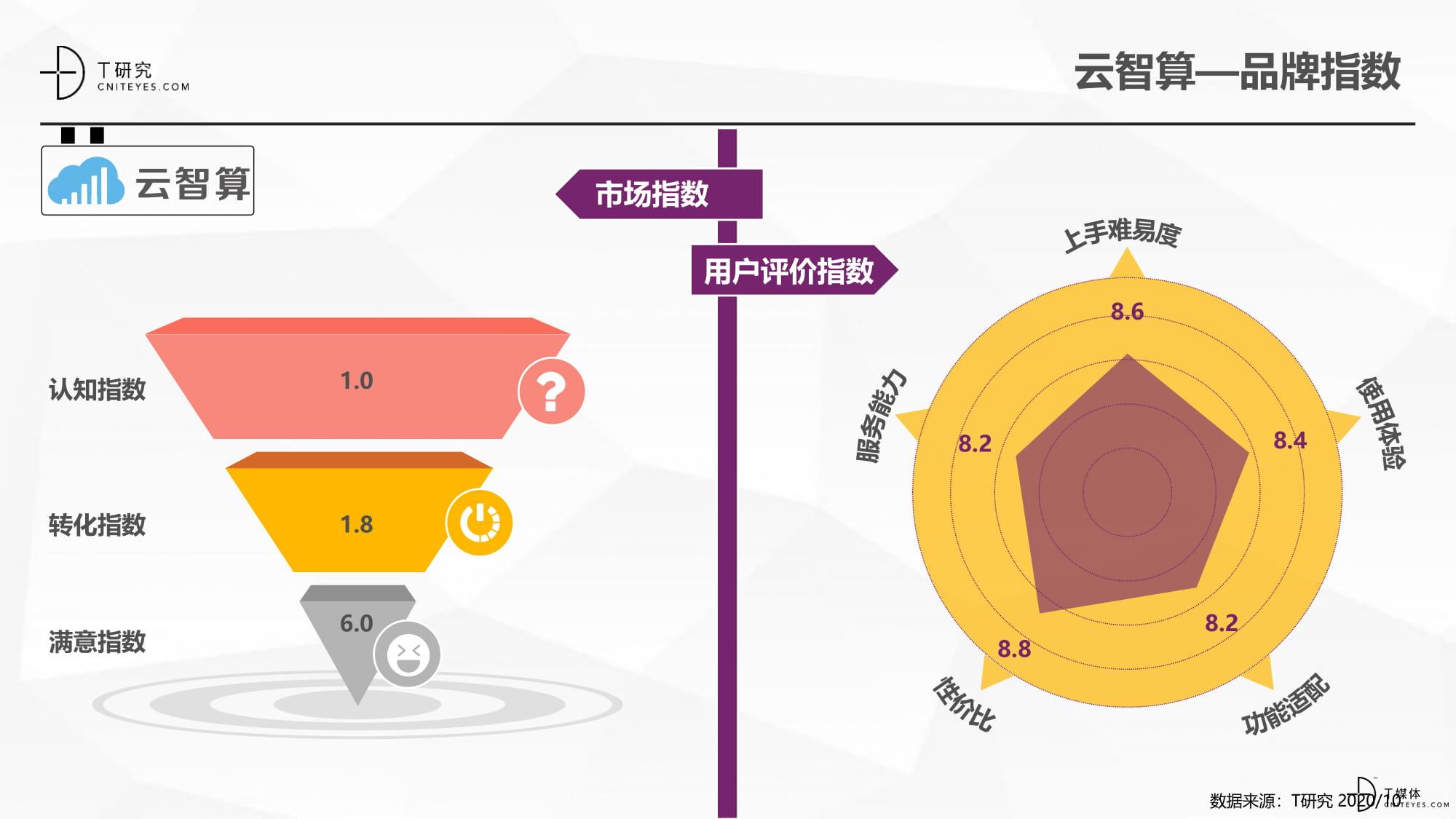 2020中国BI指数测评报告-33.jpg