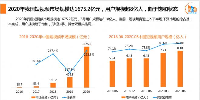 比达报告:2020年短视频市场规模达1676亿,中视频赛道蕴藏潜力