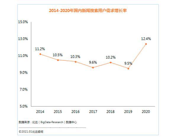 新闻搜索需求激增12.4%  中国搜索市场份额跃居第四