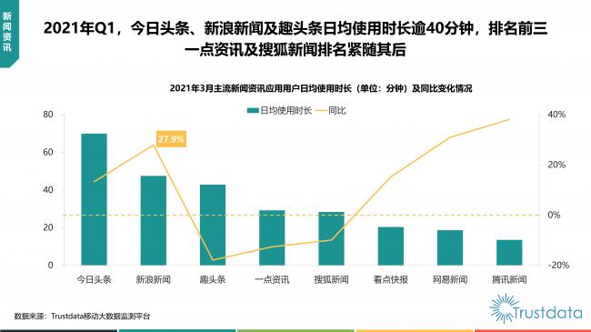 Trustdata发布一季度报告 新浪新闻MAU大涨26.9%首进行业前二