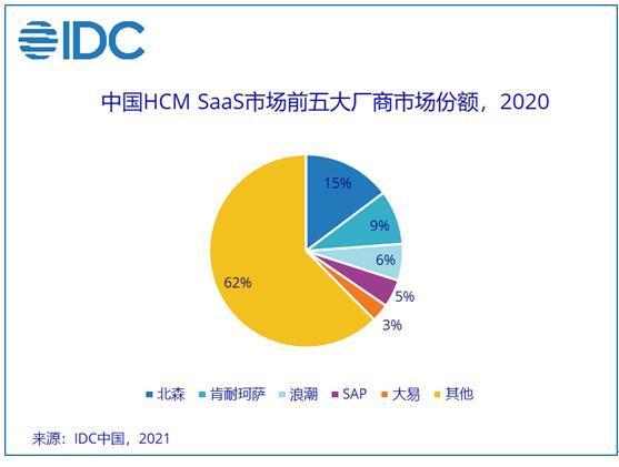 IDC公布中国HCMSaaS市场最新数据 北森连续5年领跑