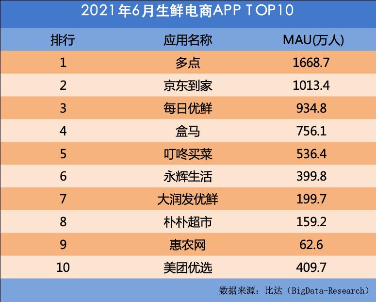 比达:多点6月活跃用户达1668.7万,高于京东到家和每日优鲜