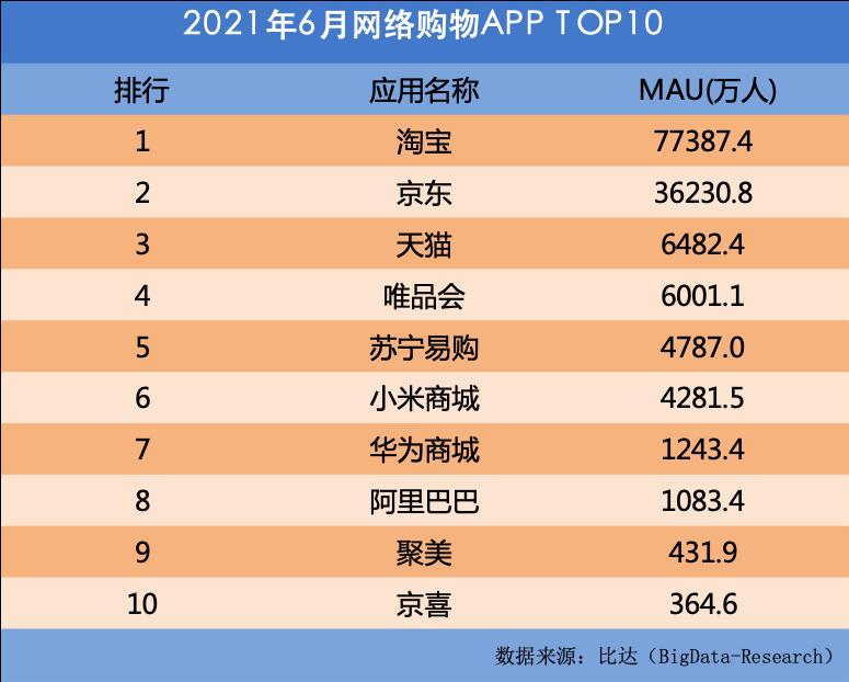 比达:淘宝6月活跃用户超7.7亿,京东不足4亿